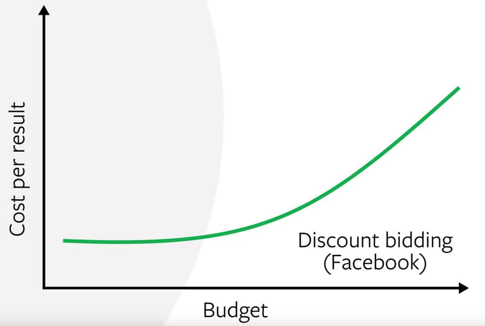 discount pacing facebook, machine learning