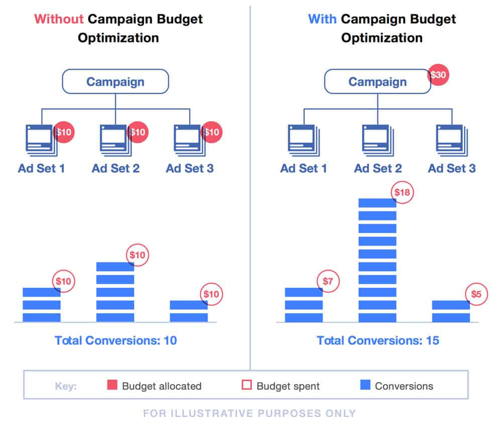 facebook cbo, machine learning