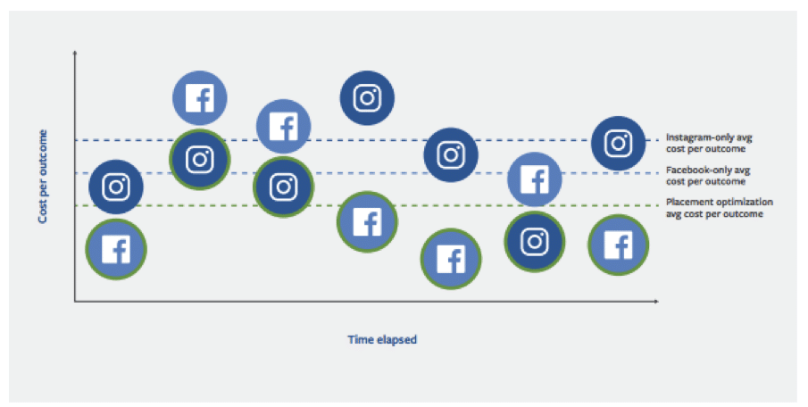 automatic placements facebook, machine learning